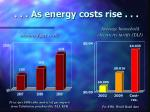 as energy costs rise