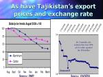 as have tajikistan s export prices and exchange rate