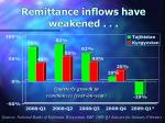 remittance inflows have weakened