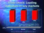 trade shock leading indicators in key markets