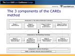 the 3 components of the cares method