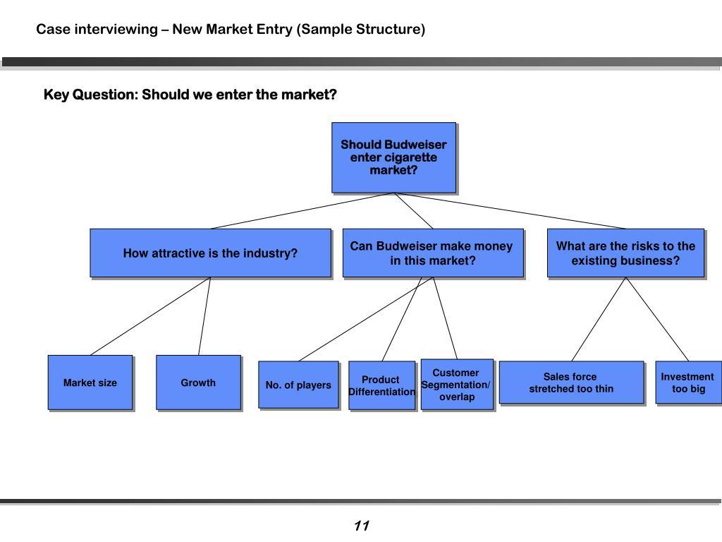 Key Question: Should we enter the market?