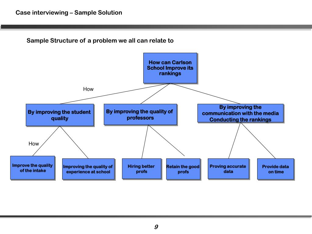 Case interviewing – Sample Solution