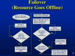 failover resource goes offline