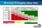mi access fi progress value table