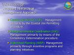methodology proposed hierarchical management approach
