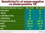 sensitivity of smear negative vs smear positive tb