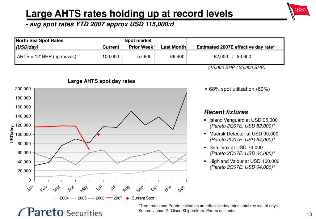 Large AHTS rates holding up at record levels