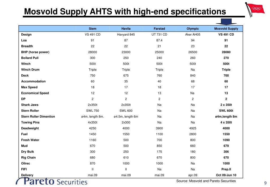 Mosvold Supply AHTS with high-end specifications