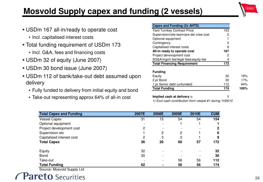 Mosvold Supply capex and funding (2 vessels)