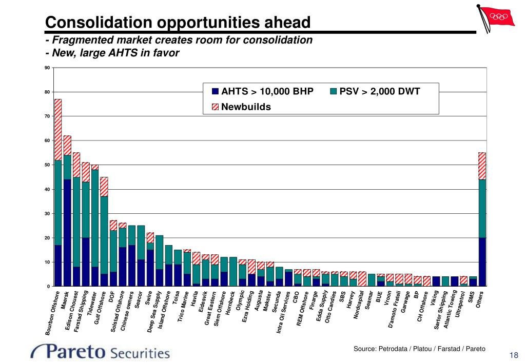 Consolidation opportunities ahead