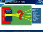 integrated support model