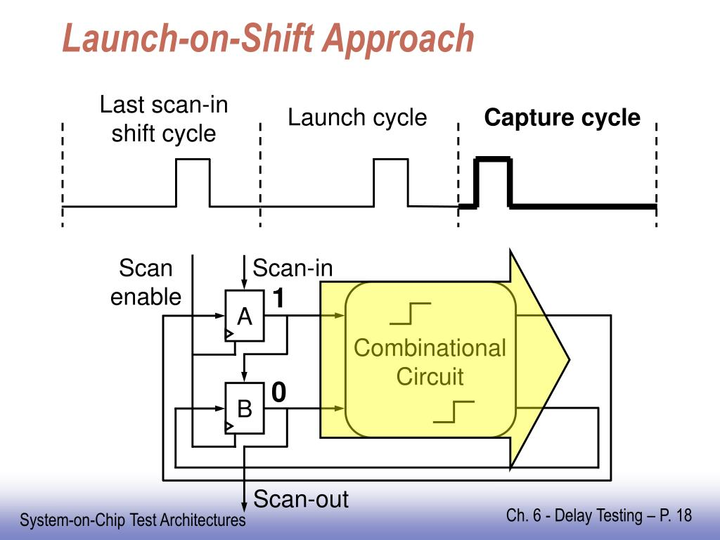 Launch-on-Shift Approach