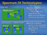 spectrum of technologies