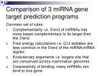 comparison of 3 mirna gene target prediction programs