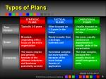 types of plans6