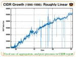 cidr growth 1996 1998 roughly linear