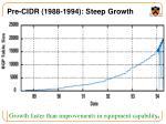 pre cidr 1988 1994 steep growth