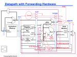 datapath with forwarding hardware