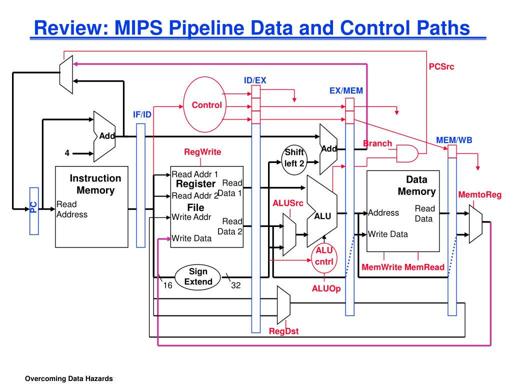 review mips pipeline data and control paths l.