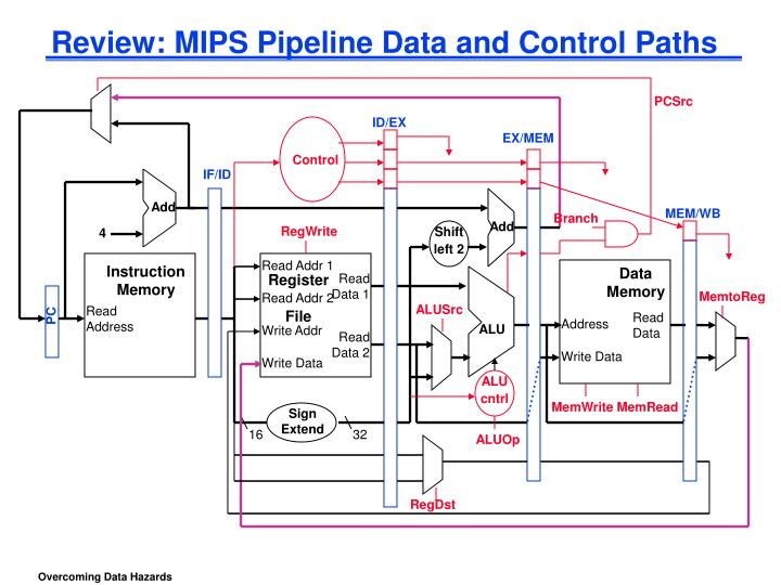 review mips pipeline data and control paths n.