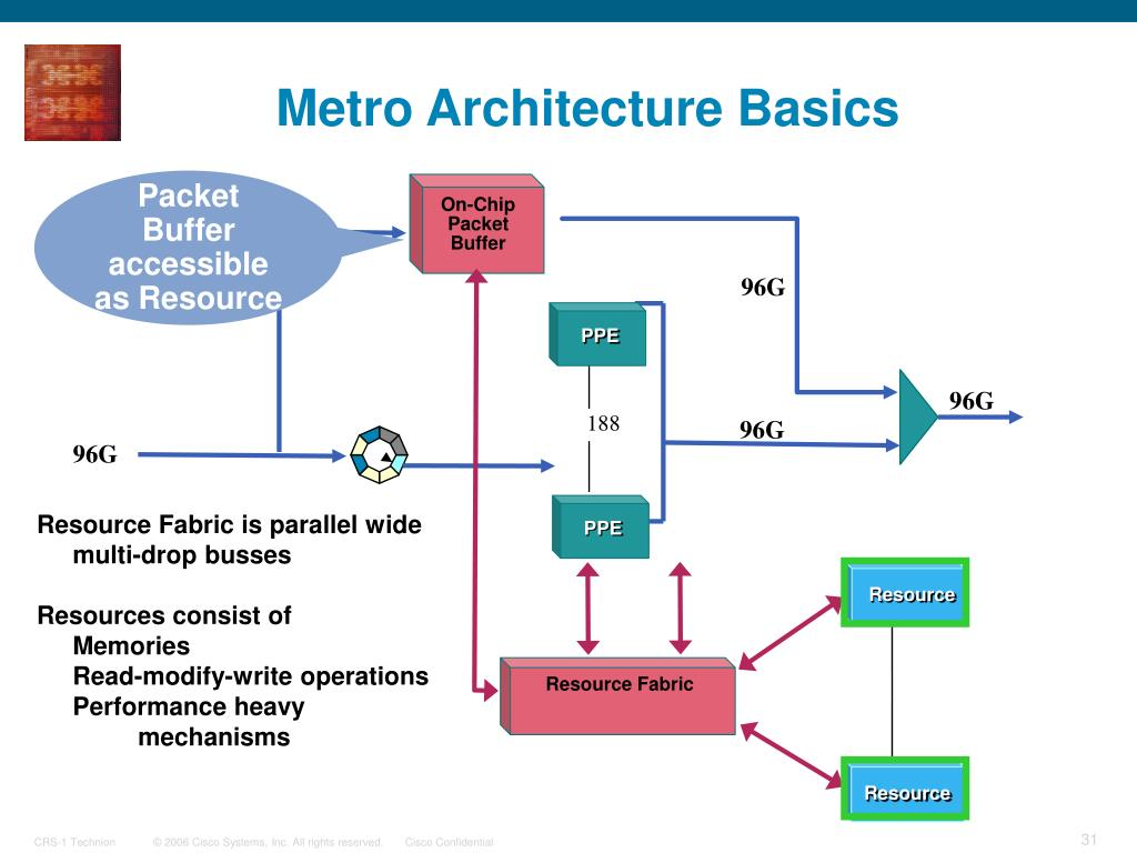 Resource Fabric