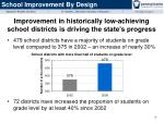improvement in historically low achieving school districts is driving the state s progress