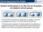 student achievement is on the rise for all grades all subjects and all groups