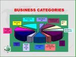 business categories