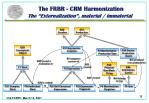 the frbr crm harmonization the externalization material immaterial