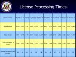 license processing times