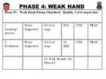phase 4 weak hand