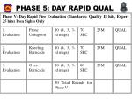 phase 5 day rapid qual