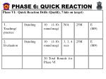 phase 6 quick reaction