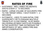 rates of fire