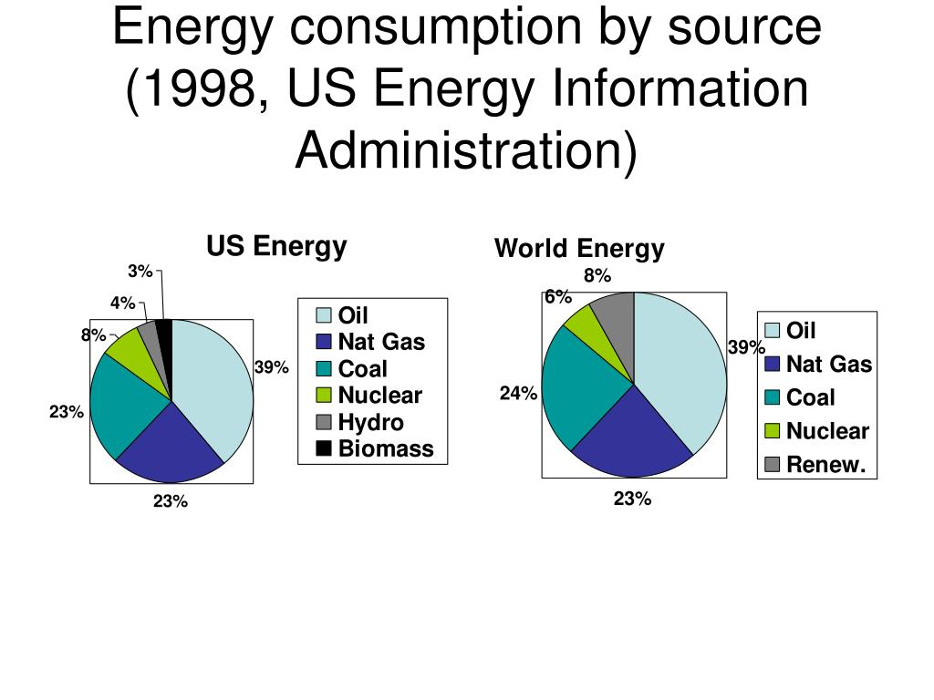 Ppt welcome to engineering and physics 160 spring for Energy efficiency facts