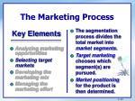 the marketing process24