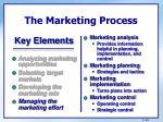 the marketing process29