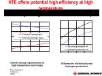hte offers potential high efficiency at high temperature