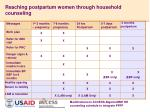 reaching postpartum women through household counseling