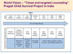 world vision timed and targeted counseling pragati child survival project in india