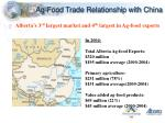 ag food trade relationship with china