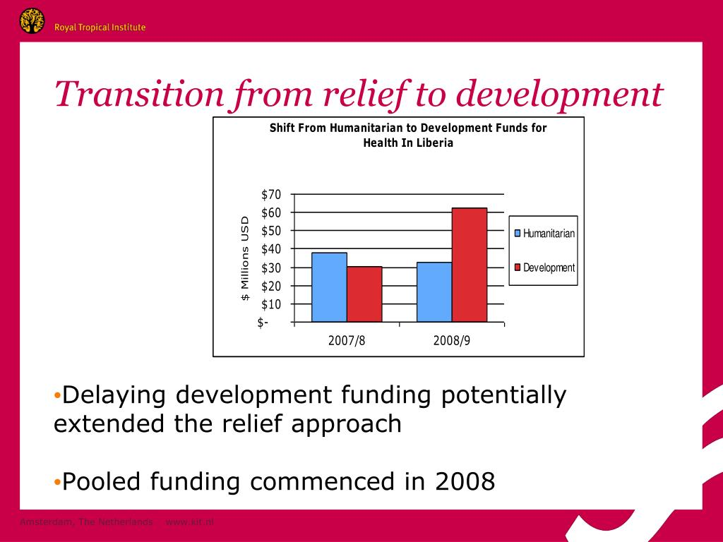 Transition from relief to development