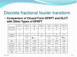 discrete fractional fourier transform44