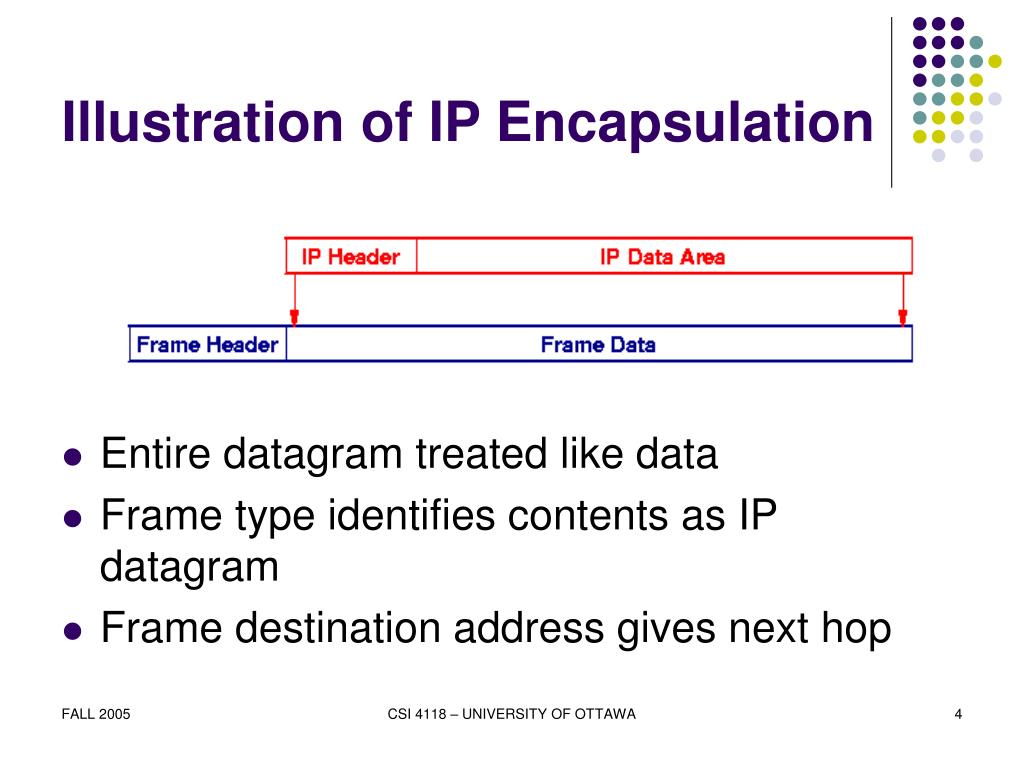 Illustration of IP Encapsulation