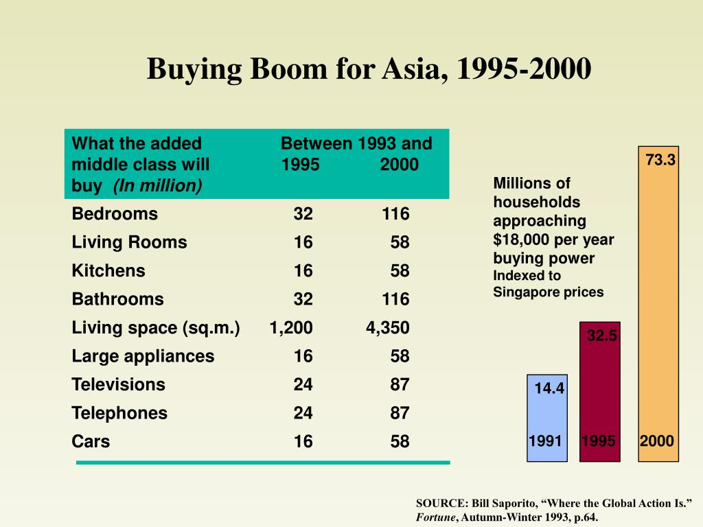 Buying Boom for Asia, 1995-2000