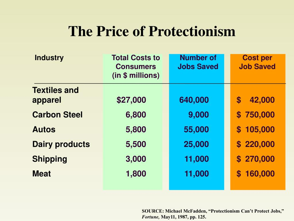 The Price of Protectionism