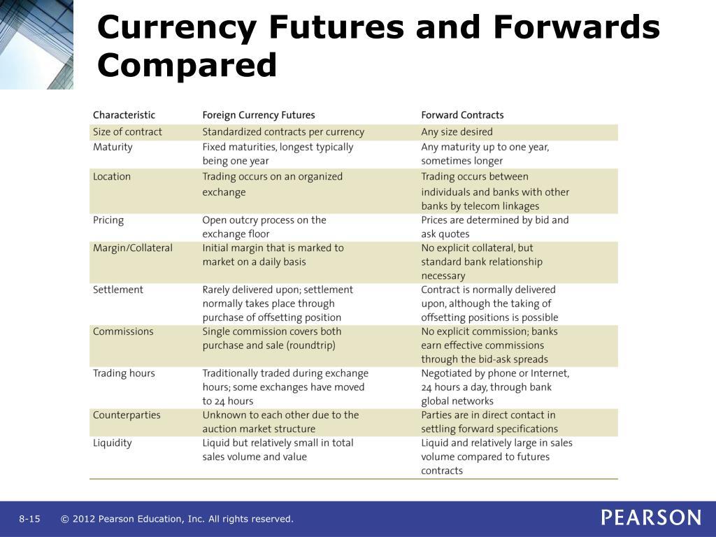 Forex futures