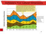 hofstede s five cultural dimensions