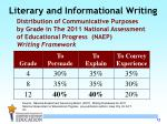 literary and informational writing